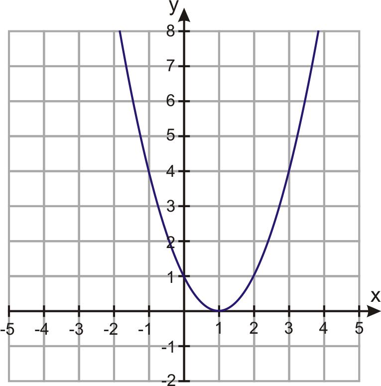 parabola graph - photo #11