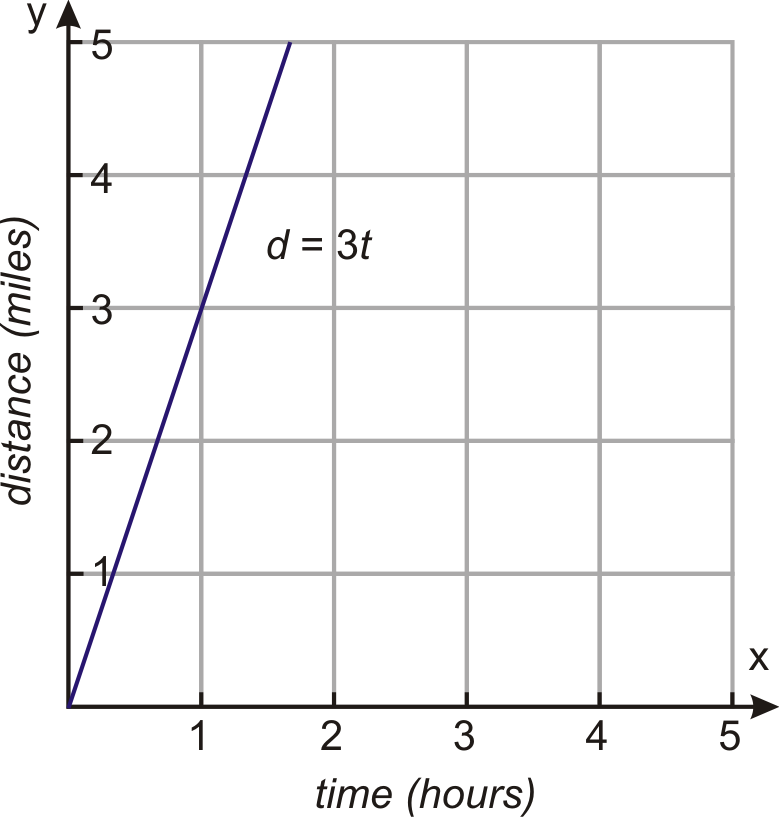 how to find the constant of proportionality in a graph