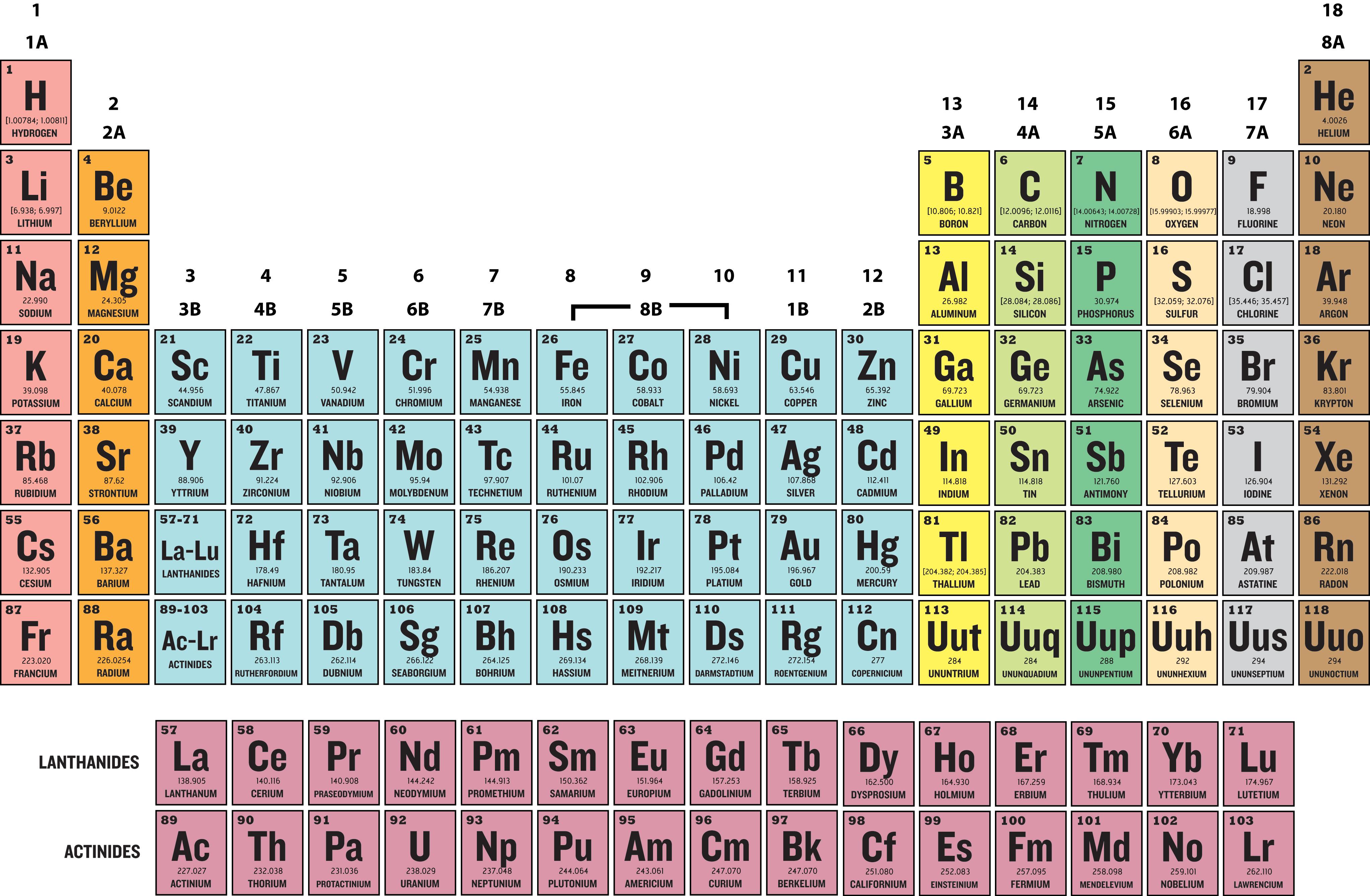 Calcium Periodic Table Elements Clipart Magnesium Pencil