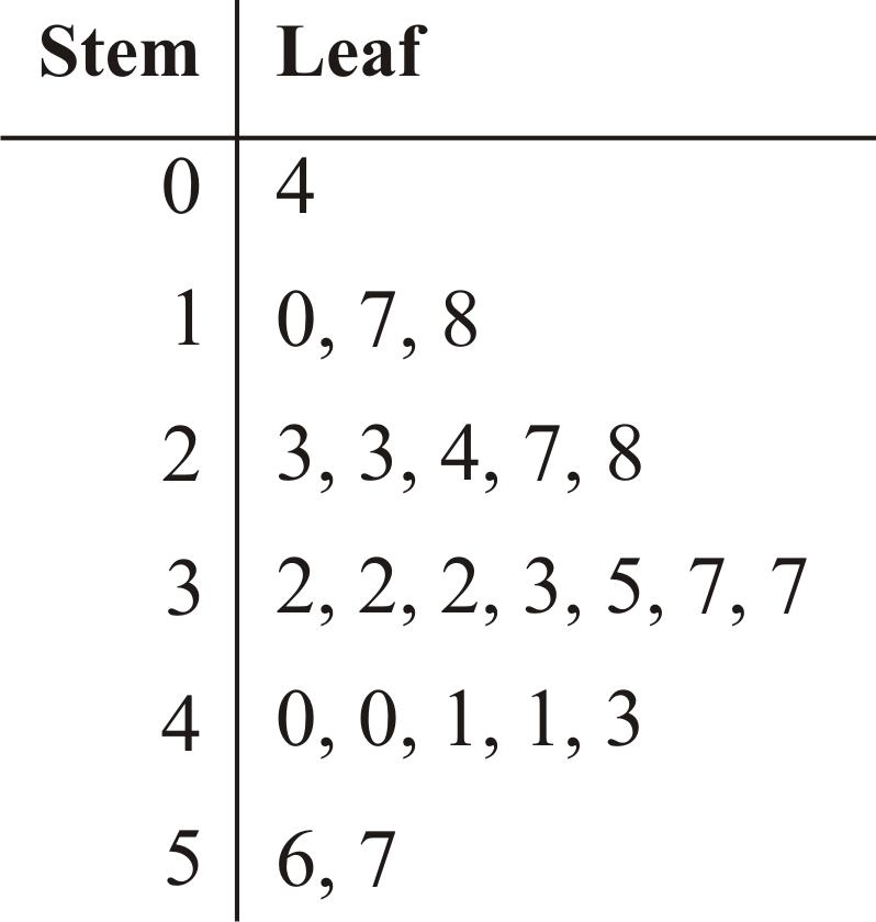 7 on Stem And Leaf Plot Worksheet