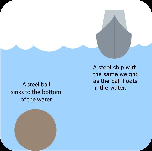 PowerSchool Learning : 8th Grade Science : Archimedes law