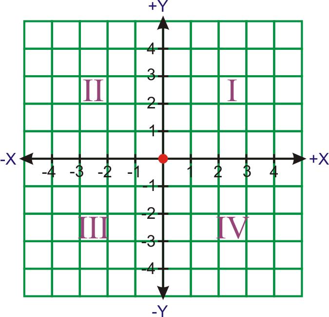 grid quadrant 1 html http pic2fly com 4 quadrant coordinate grid html ...