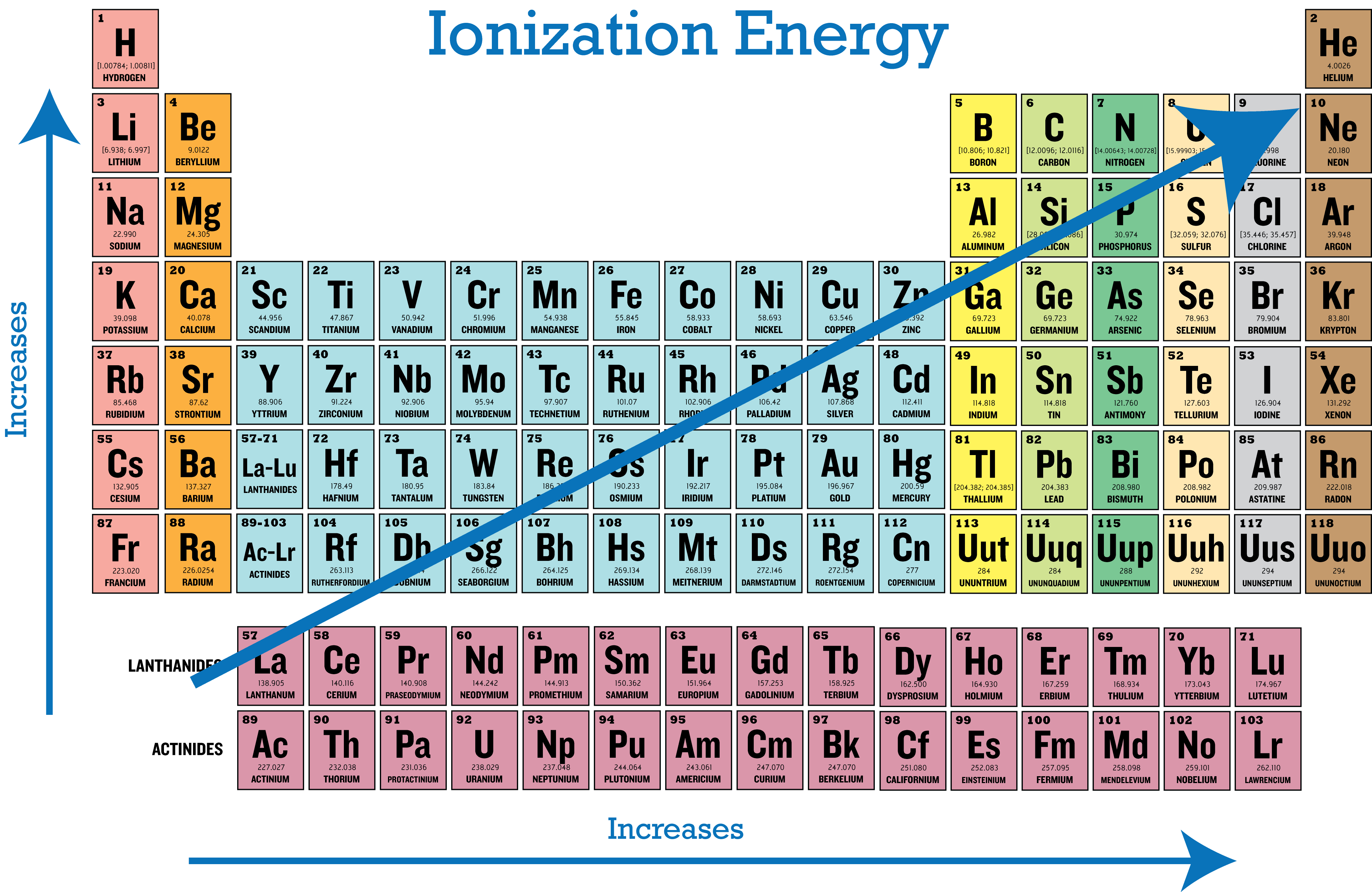 Periodic Trends in Ionization EnergyFirst Ionization Energy Trend