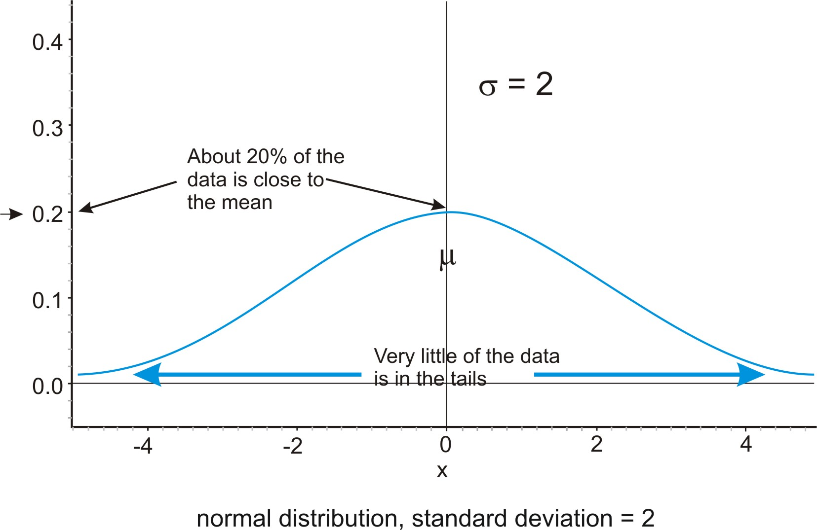 going to the extremes of the normal curve essay How to curve an exam and assign grades  i like this curve because it forces the students to go back and correct their mistakes, thereby learning the material that .