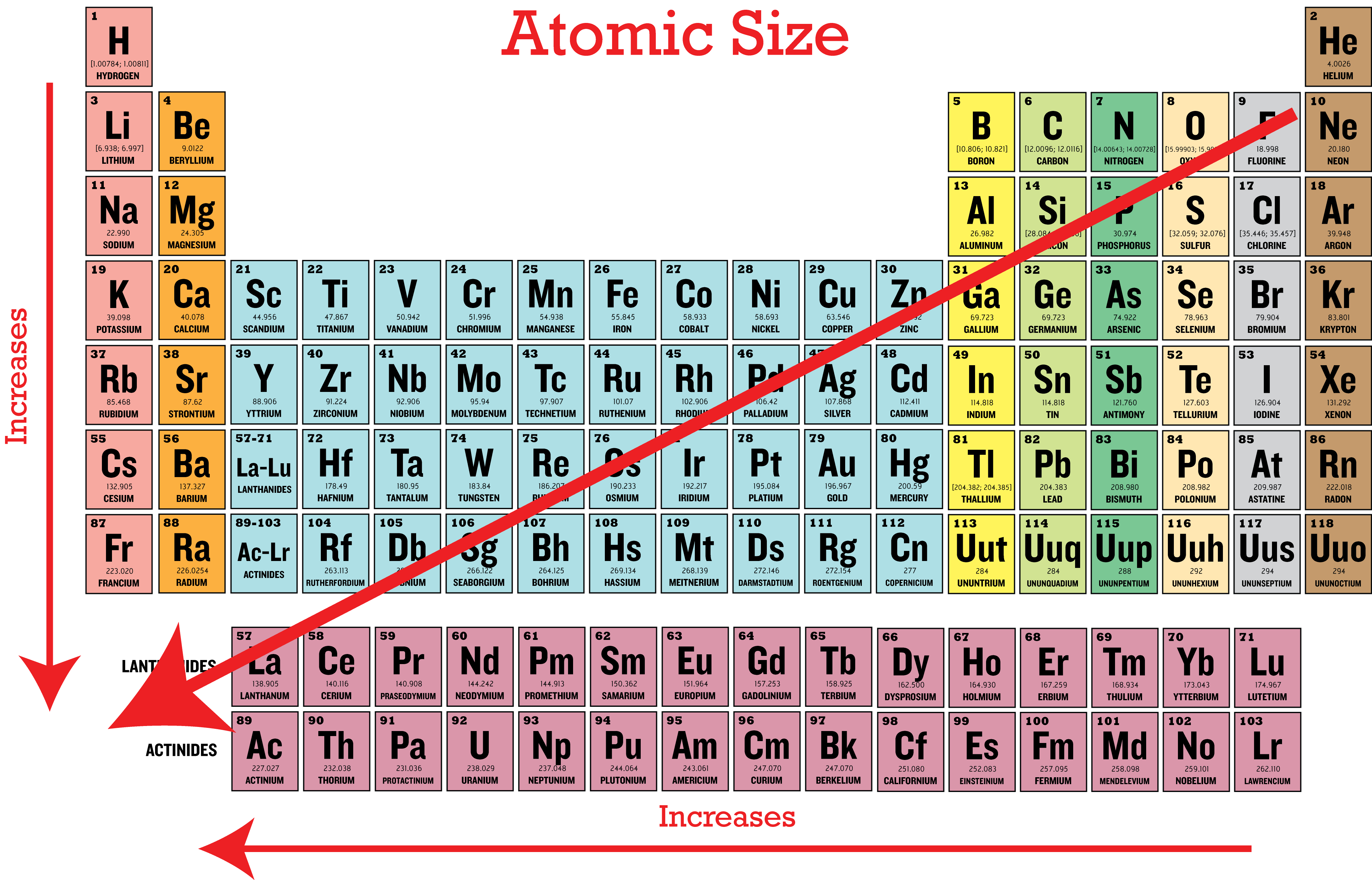 Periodic table trends size choice image periodic table images periodic table reactivity trends gallery periodic table images periodic table trends image collections periodic table images gamestrikefo Images