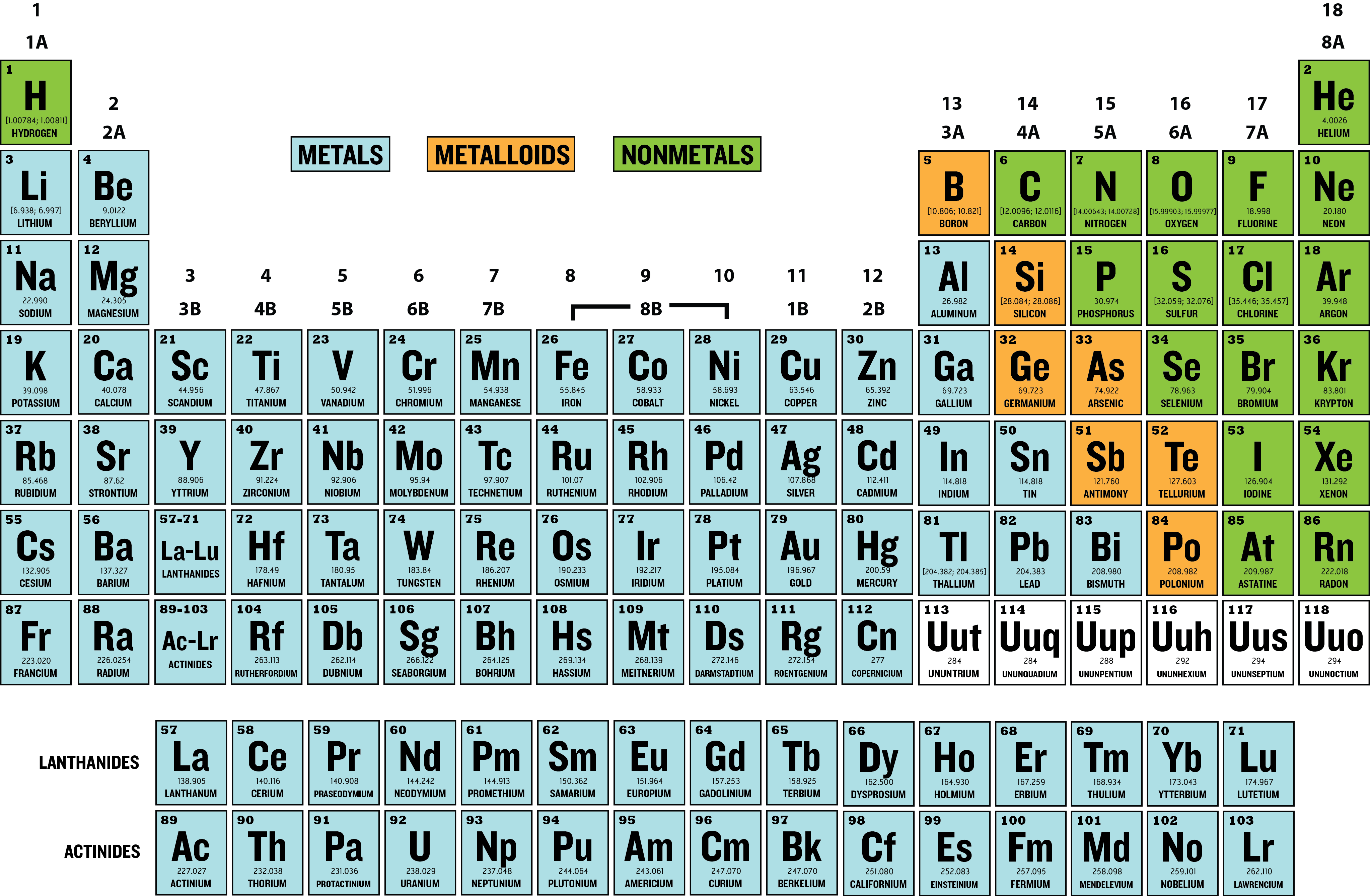 How is the periodic table laid out enotes the periodic table can also be chunked into sections designating where metals nonmetals and metalloids are located gamestrikefo Gallery