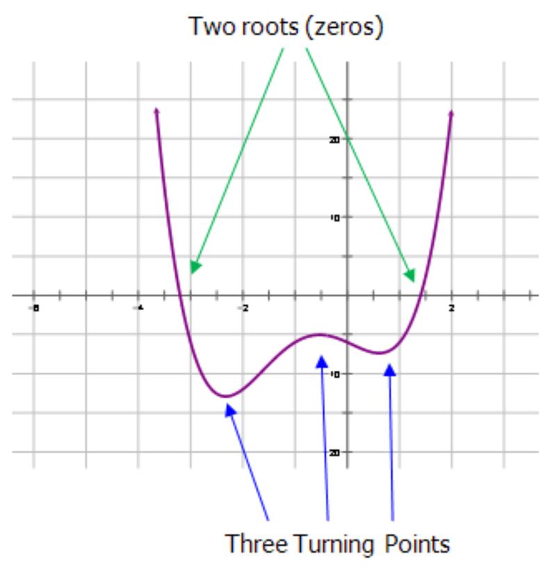 quartic graph - photo #7