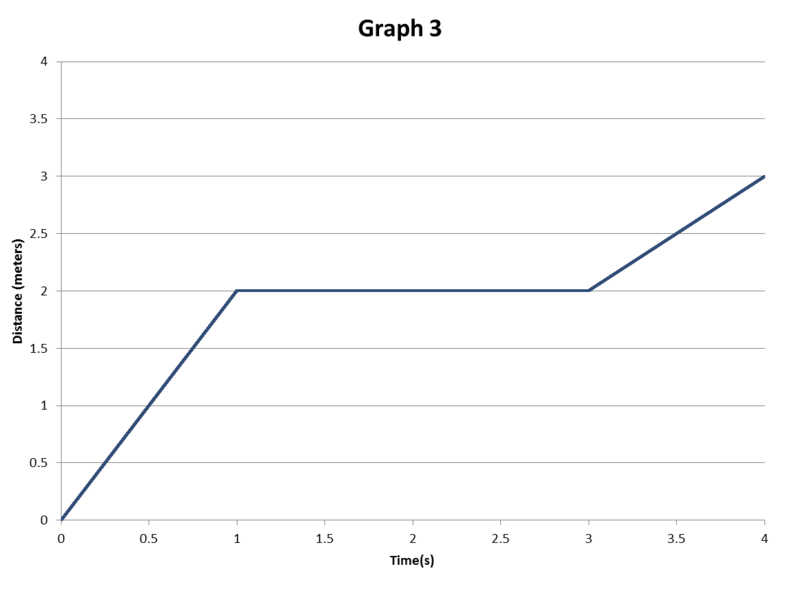 PowerSchool Learning 8th Grade Science Distance vs time – Calculating Average Speed Worksheet