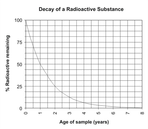 difference between radiometric dating and carbon dating