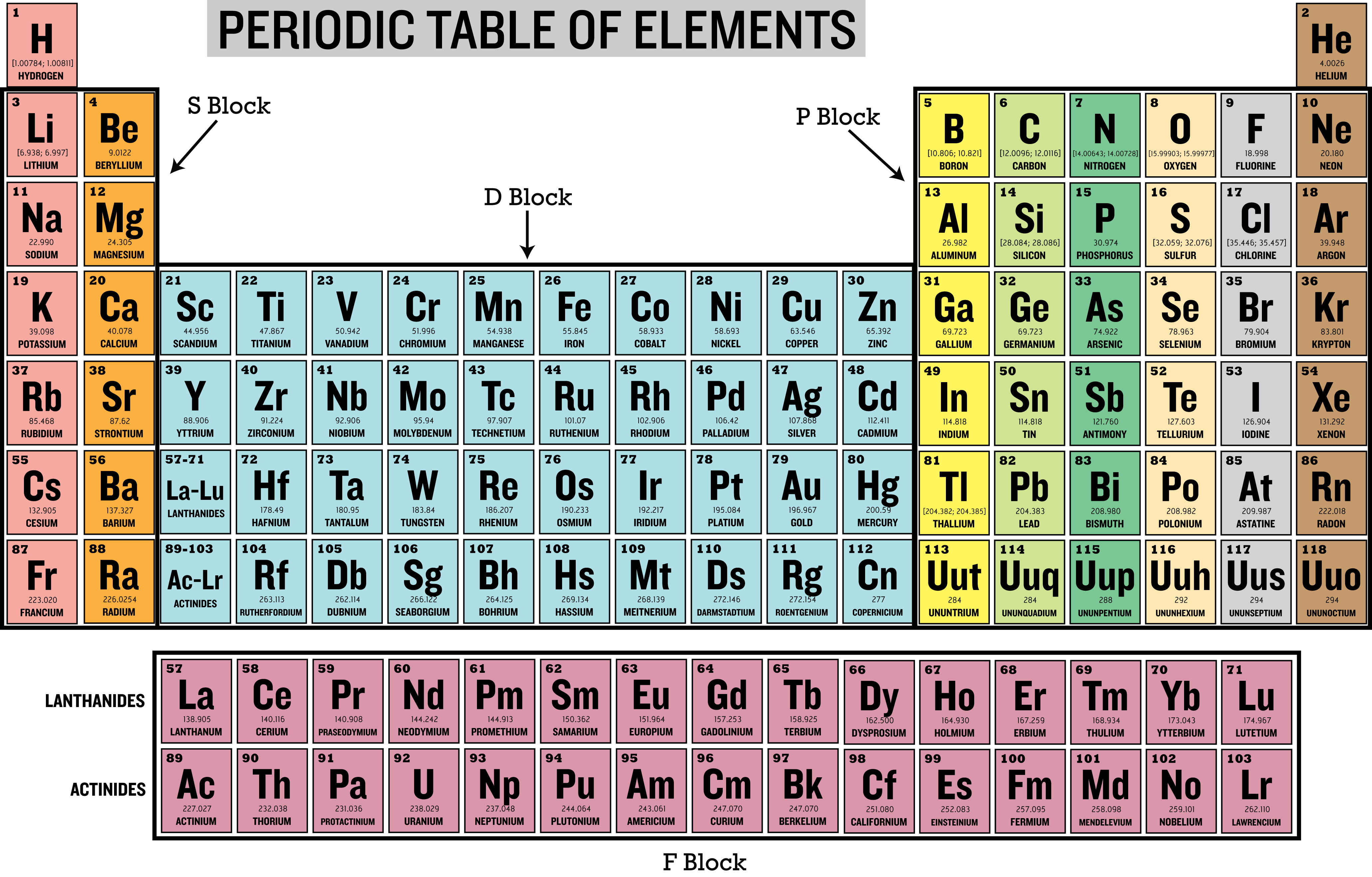 Periodic table song fast choice image periodic table images periodic table song fast gallery periodic table images periodic table labeled images periodic table images new gamestrikefo Images
