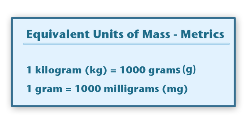 ... can see that when we convert kilograms to grams you multiply by 1000