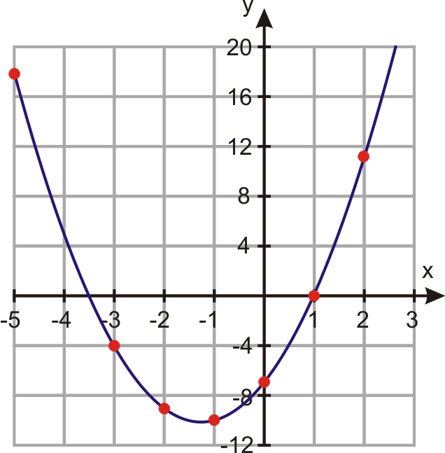 how to find a quadratic equation from a graph
