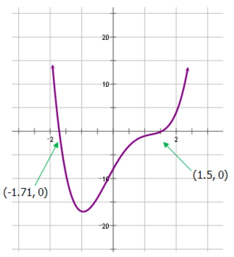 quartic graph - photo #6