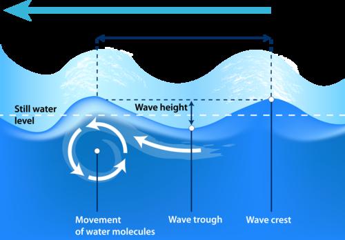 Ocean Movements | CK-12 Foundation