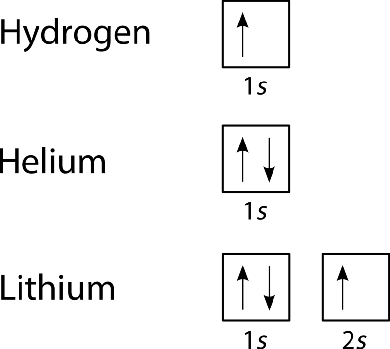 according to the aufbau principle sublevels and orbitals are filledHydrogen Orbital Diagram