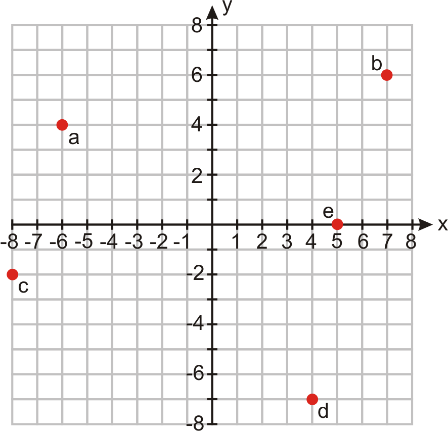 how to read coordinate graphs