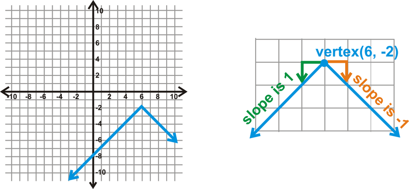 Find Domain And Range Calculator Graph